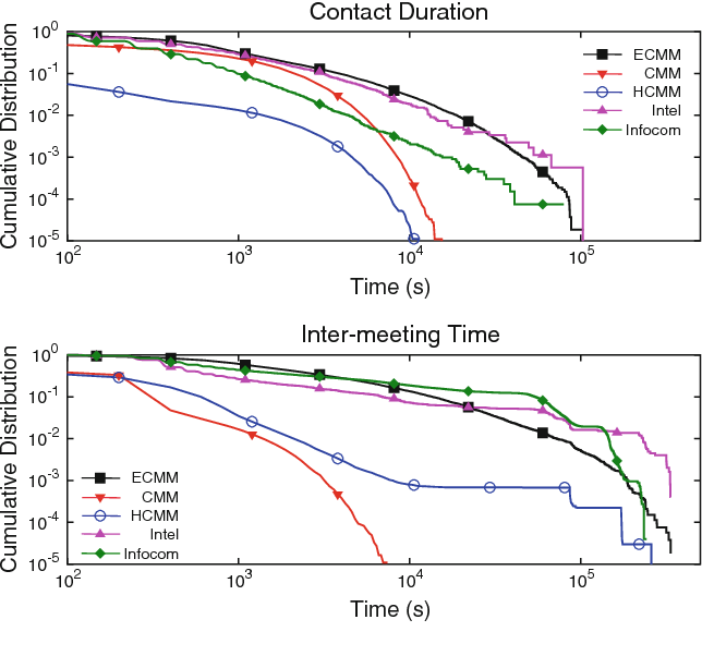 Fig. 2 Contact duration and inter-meeting time CCDF