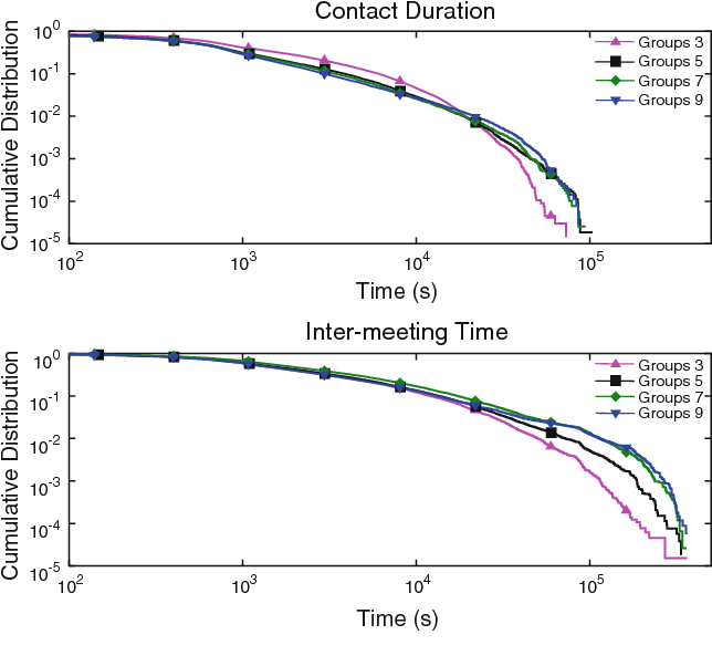 Fig. 3 Contact duration and inter-meeting time CCDF for different number of communities