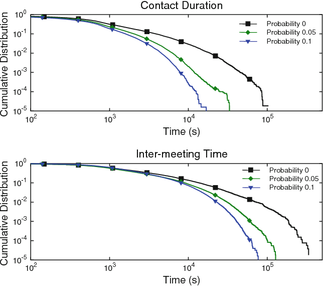Fig. 4 Contact duration and inter-meeting time CCDF for different probability threshold values