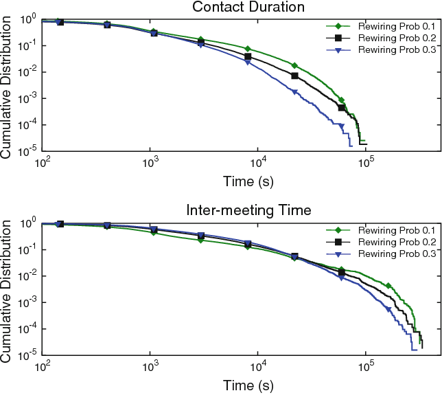 Fig. 5 Contact duration and inter-meeting time CCDF for different rewiring probabilities