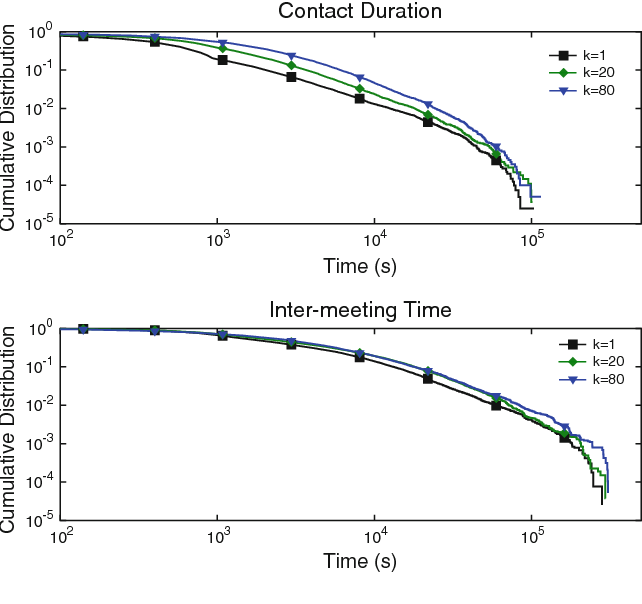 Fig. 6 Contact duration and inter-meeting time CCDF for different values of the group movement encouragement factor k