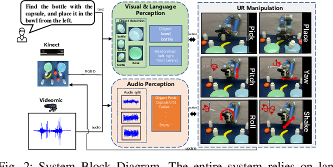 Figure 2 for Audio-Visual Grounding Referring Expression for Robotic Manipulation