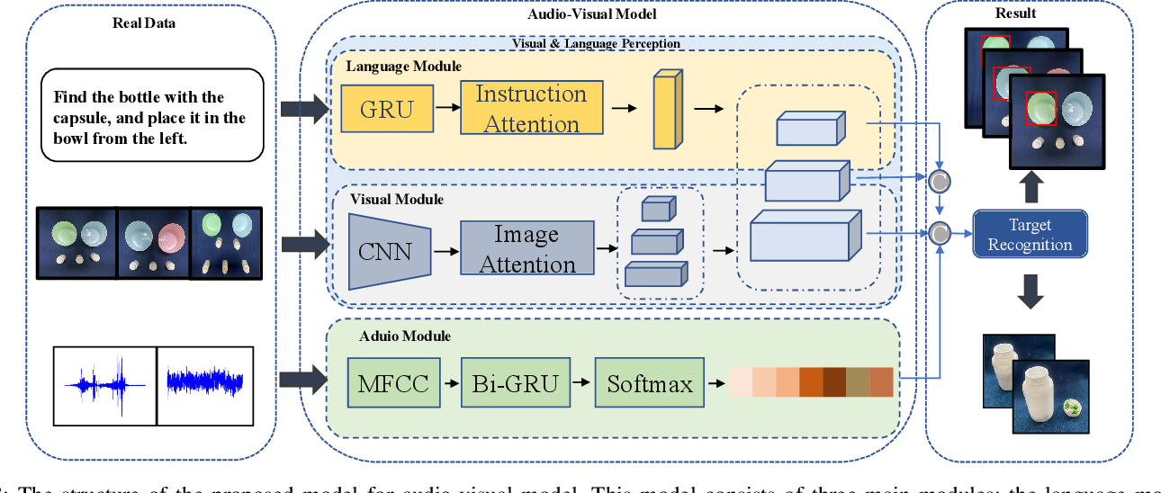 Figure 3 for Audio-Visual Grounding Referring Expression for Robotic Manipulation