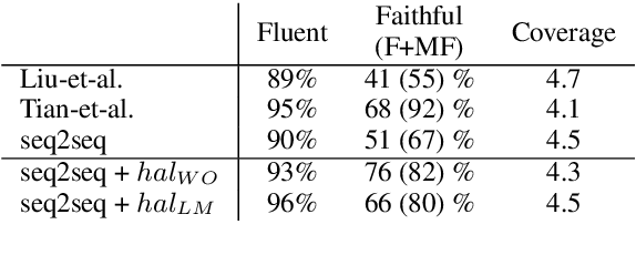 Figure 4 for Controlled Hallucinations: Learning to Generate Faithfully from Noisy Data