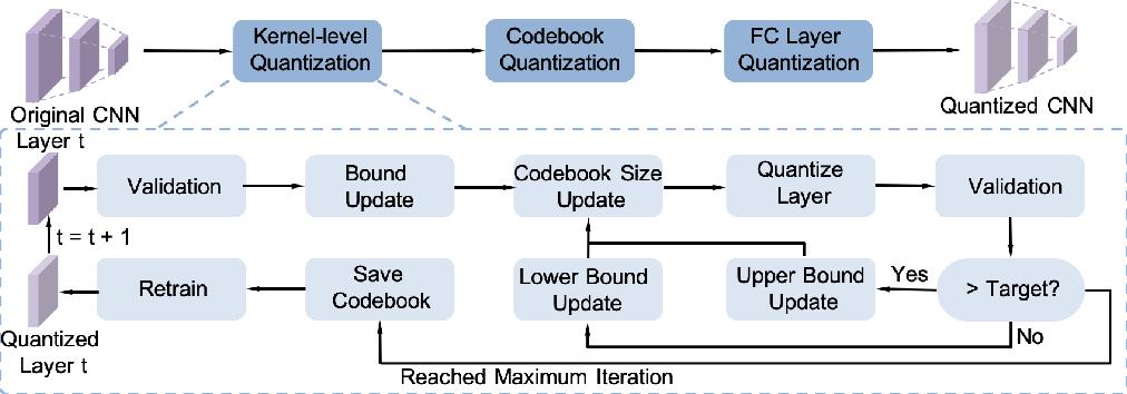 Figure 1 for Kernel Quantization for Efficient Network Compression