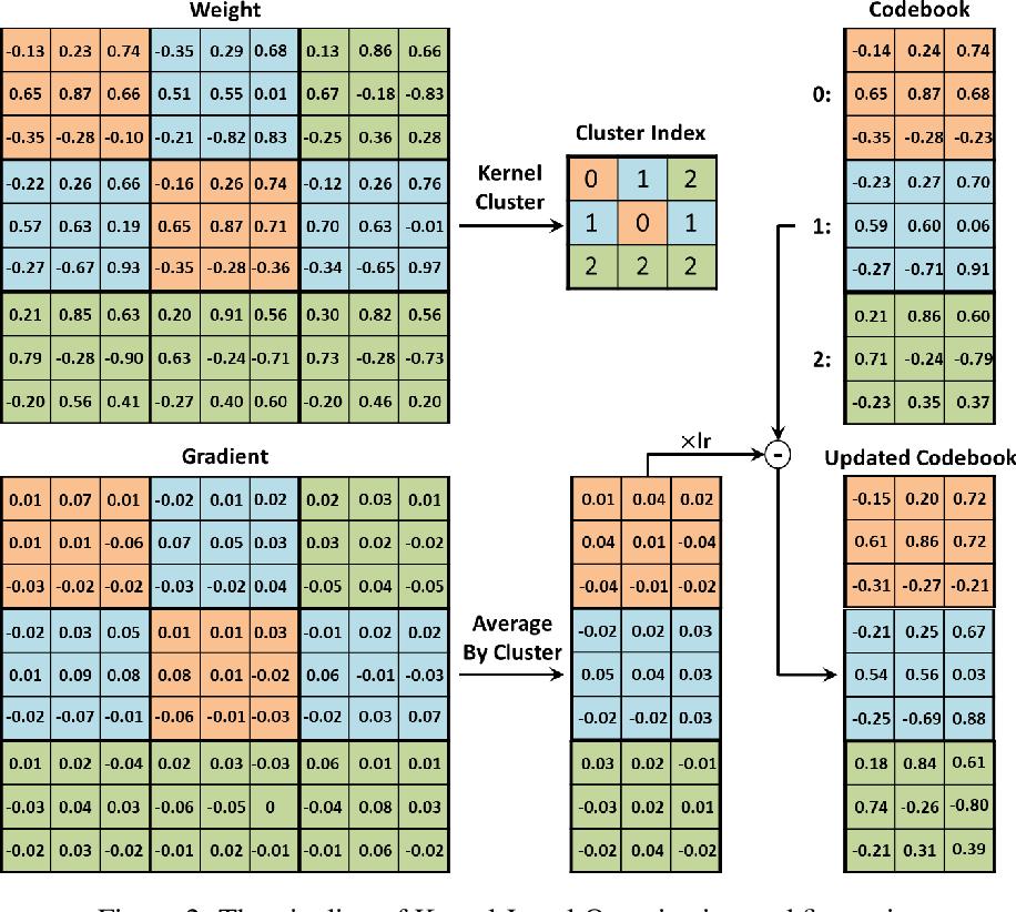 Figure 3 for Kernel Quantization for Efficient Network Compression