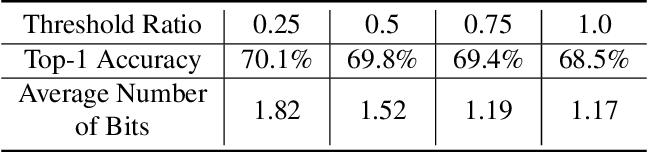 Figure 2 for Kernel Quantization for Efficient Network Compression
