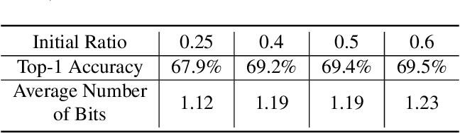 Figure 4 for Kernel Quantization for Efficient Network Compression