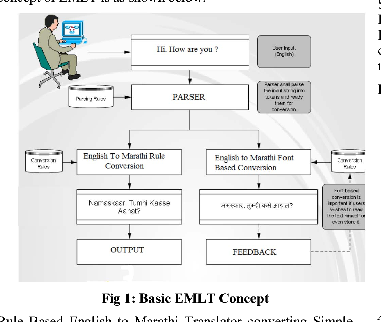 Figure 1 from Hybrid machine translation for English to Marathi: A