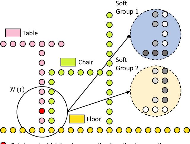 Figure 1 for SALA: Soft Assignment Local Aggregation for 3D Semantic Segmentation