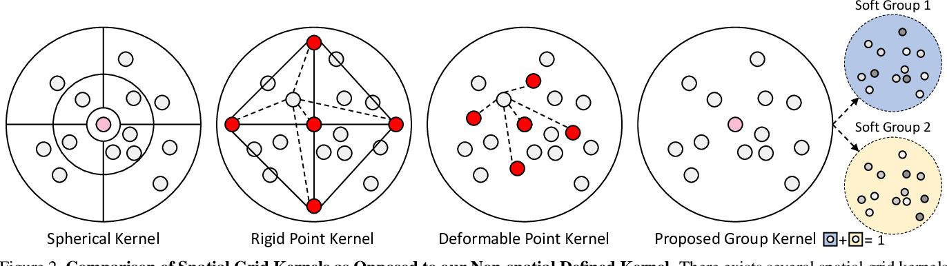 Figure 3 for SALA: Soft Assignment Local Aggregation for 3D Semantic Segmentation