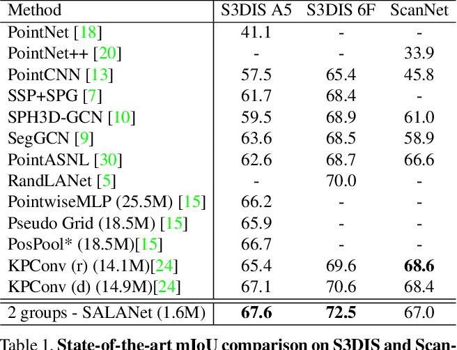 Figure 2 for SALA: Soft Assignment Local Aggregation for 3D Semantic Segmentation