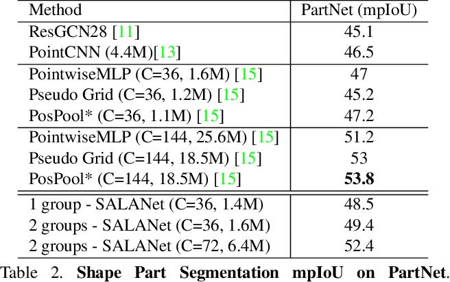 Figure 4 for SALA: Soft Assignment Local Aggregation for 3D Semantic Segmentation