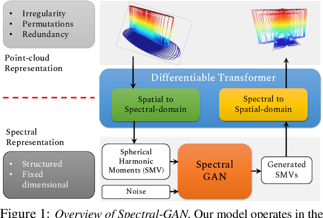 Figure 1 for Spectral-GANs for High-Resolution 3D Point-cloud Generation