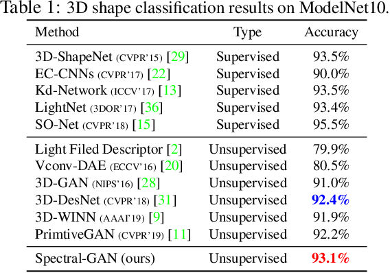 Figure 2 for Spectral-GANs for High-Resolution 3D Point-cloud Generation