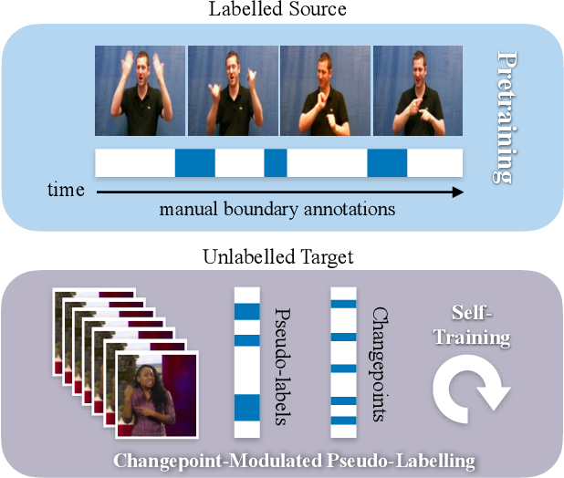 Figure 1 for Sign Segmentation with Changepoint-Modulated Pseudo-Labelling
