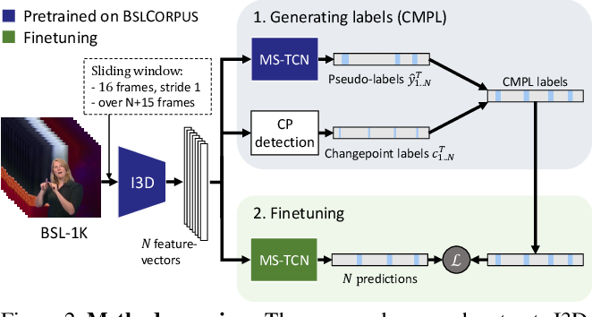 Figure 3 for Sign Segmentation with Changepoint-Modulated Pseudo-Labelling