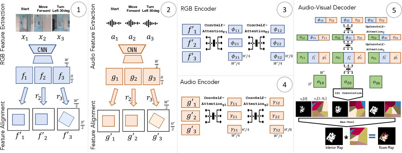 Figure 3 for Audio-Visual Floorplan Reconstruction