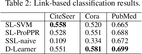 Figure 4 for Using Graphs of Classifiers to Impose Declarative Constraints on Semi-supervised Learning