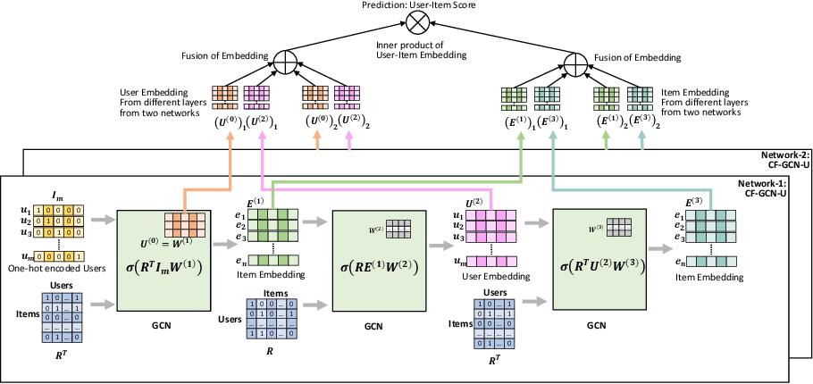 Figure 1 for User Embedding based Neighborhood Aggregation Method for Inductive Recommendation
