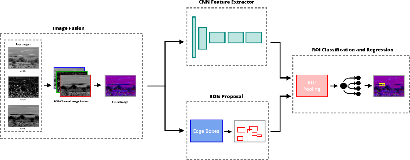 Figure 2 for Multi-Channel CNN-based Object Detection for Enhanced Situation Awareness