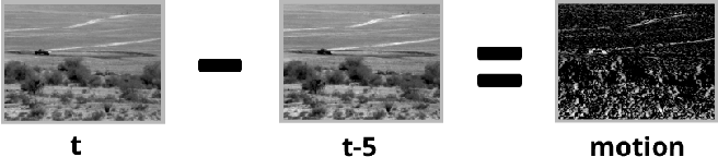 Figure 3 for Multi-Channel CNN-based Object Detection for Enhanced Situation Awareness