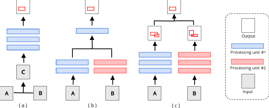 Figure 4 for Multi-Channel CNN-based Object Detection for Enhanced Situation Awareness