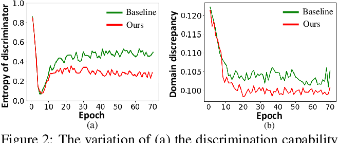 Figure 3 for Re-energizing Domain Discriminator with Sample Relabeling for Adversarial Domain Adaptation
