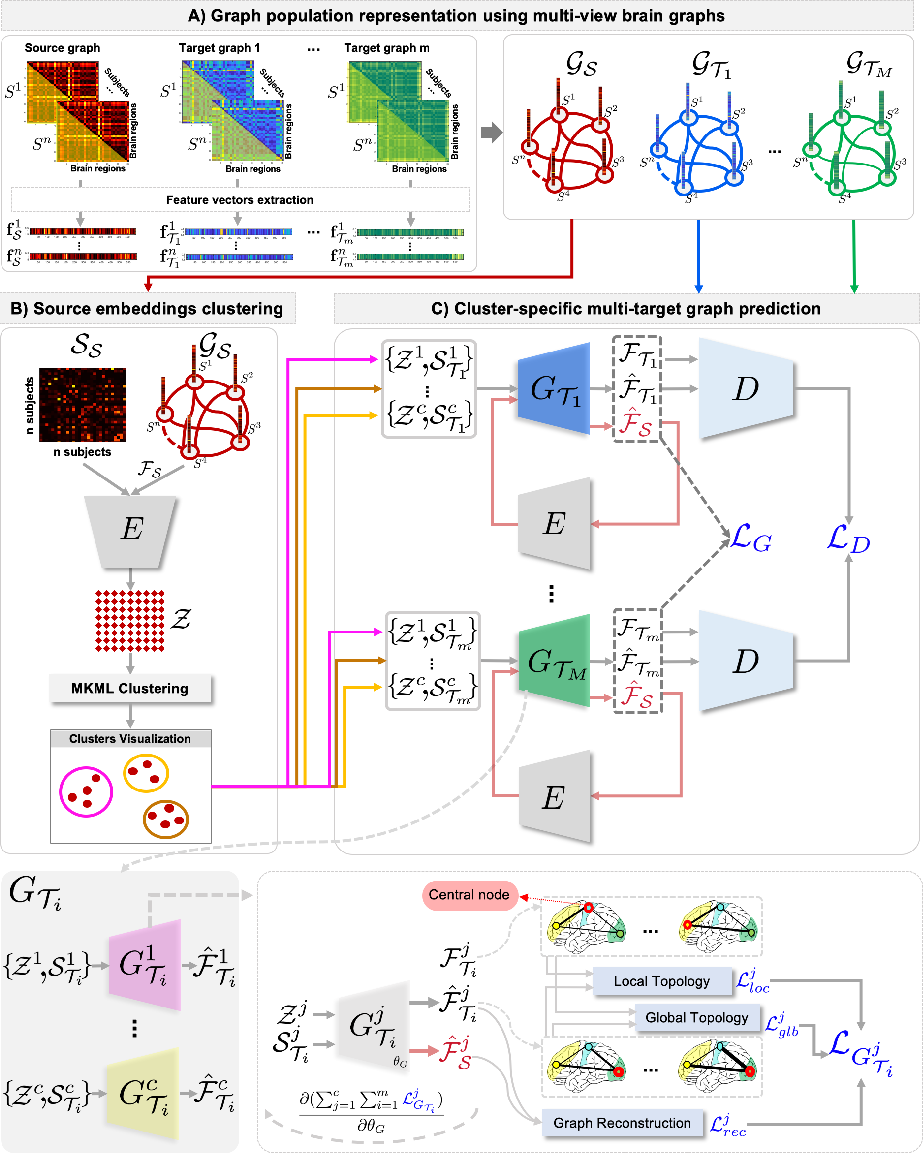 Figure 1 for Topology-Aware Generative Adversarial Network for Joint Prediction of Multiple Brain Graphs from a Single Brain Graph