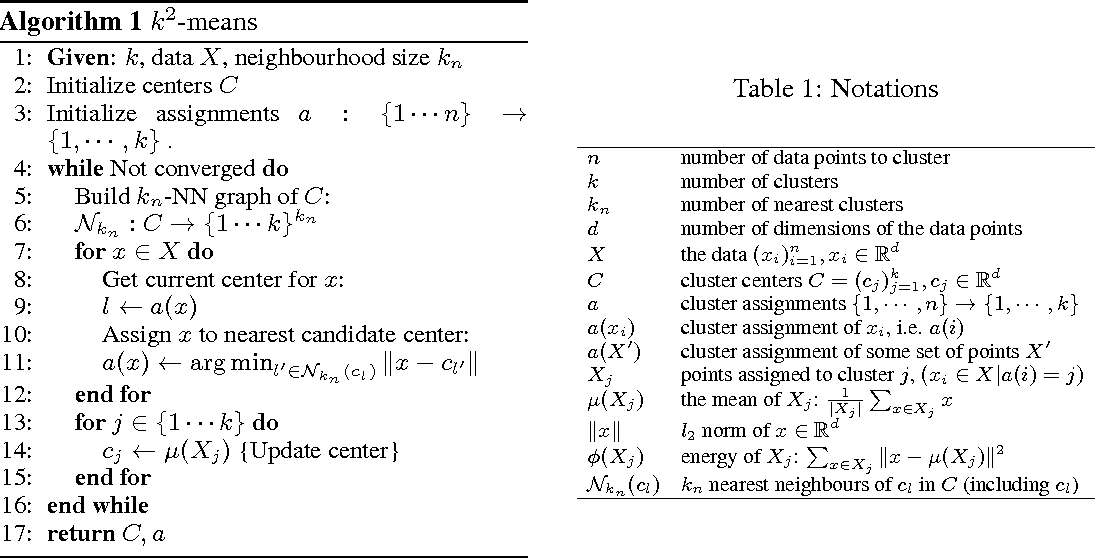 Figure 1 for k2-means for fast and accurate large scale clustering