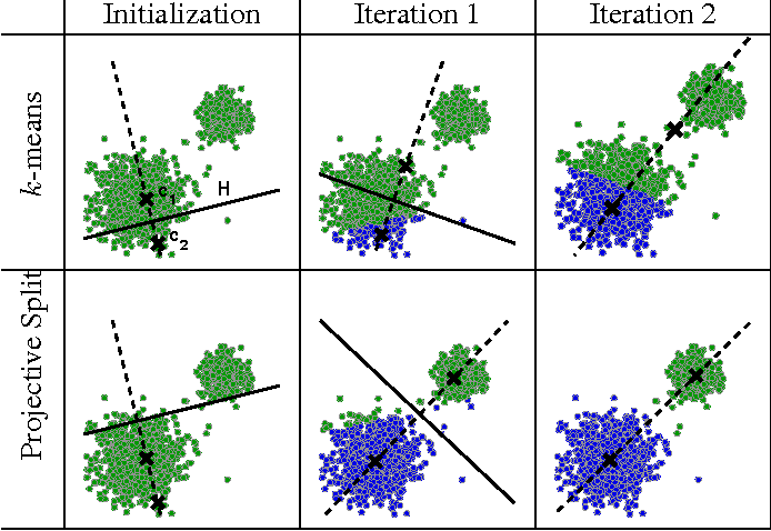 Figure 2 for k2-means for fast and accurate large scale clustering