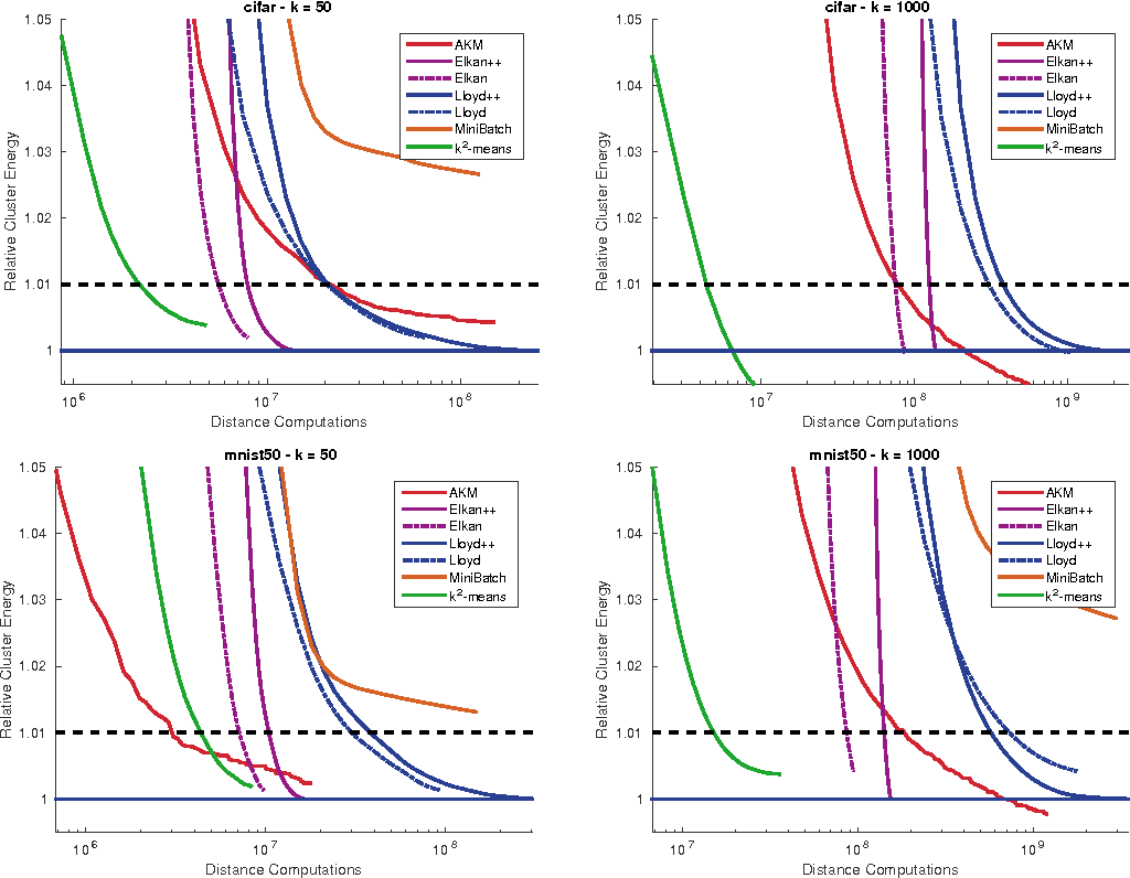 Figure 3 for k2-means for fast and accurate large scale clustering