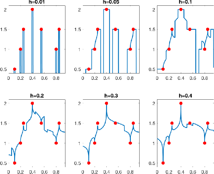 Figure 1 for Does data interpolation contradict statistical optimality?