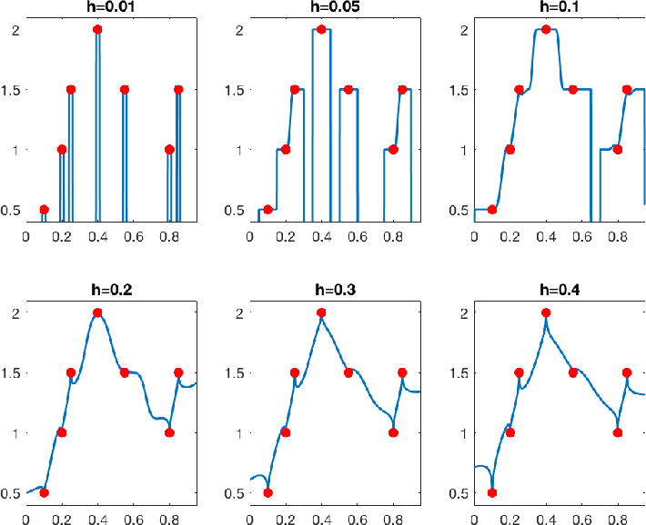 Figure 2 for Does data interpolation contradict statistical optimality?