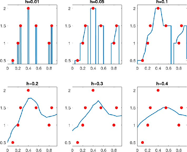 Figure 3 for Does data interpolation contradict statistical optimality?