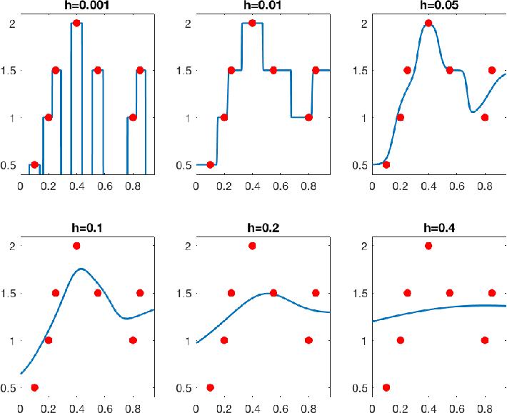 Figure 4 for Does data interpolation contradict statistical optimality?