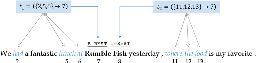 Figure 1 for TriggerNER: Learning with Entity Triggers as Explanations for Named Entity Recognition