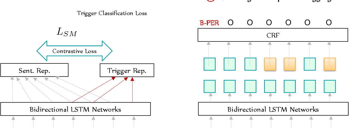 Figure 3 for TriggerNER: Learning with Entity Triggers as Explanations for Named Entity Recognition
