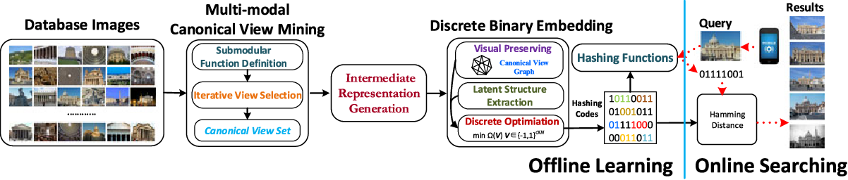 Figure 2 for Discrete Multi-modal Hashing with Canonical Views for Robust Mobile Landmark Search