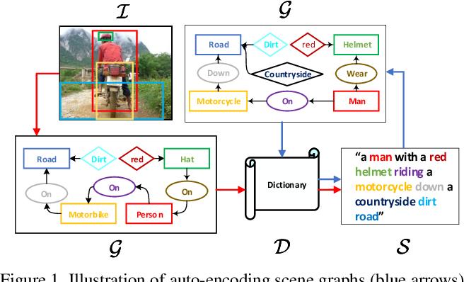 Figure 1 for Auto-Encoding Scene Graphs for Image Captioning