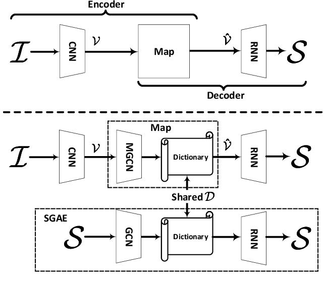 Figure 3 for Auto-Encoding Scene Graphs for Image Captioning
