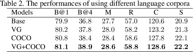 Figure 4 for Auto-Encoding Scene Graphs for Image Captioning