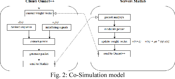 Integration of Omnet++ simulator with Matlab for realizing
