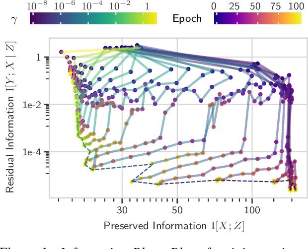 Figure 1 for Unpacking Information Bottlenecks: Unifying Information-Theoretic Objectives in Deep Learning