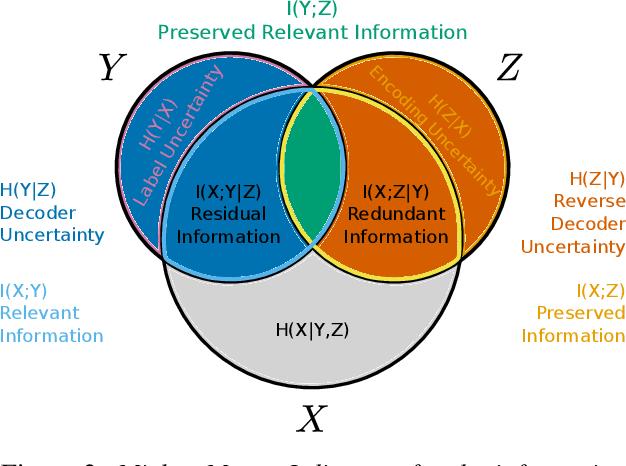 Figure 2 for Unpacking Information Bottlenecks: Unifying Information-Theoretic Objectives in Deep Learning