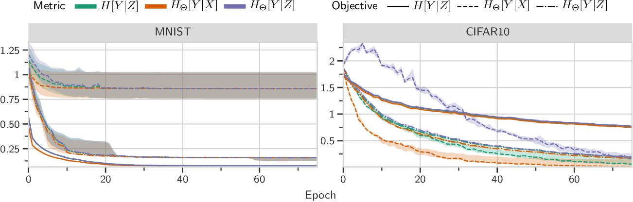 Figure 3 for Unpacking Information Bottlenecks: Unifying Information-Theoretic Objectives in Deep Learning