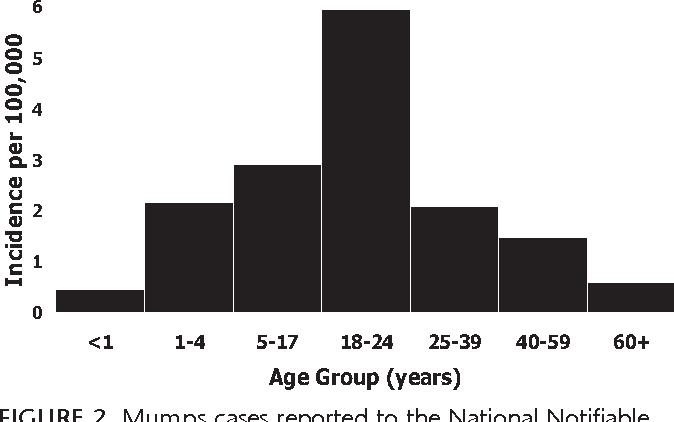 Mumps epidemiology and immunity: the anatomy of a modern epidemic ...