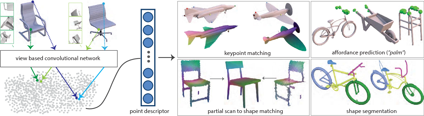Figure 1 for Learning Local Shape Descriptors from Part Correspondences With Multi-view Convolutional Networks
