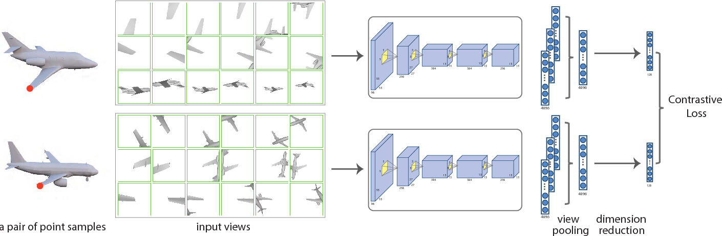 Figure 2 for Learning Local Shape Descriptors from Part Correspondences With Multi-view Convolutional Networks