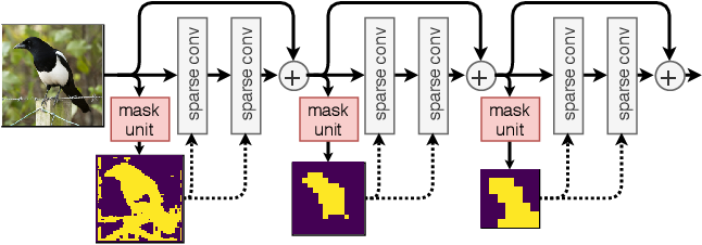 Figure 1 for Dynamic Convolutions: Exploiting Spatial Sparsity for Faster Inference